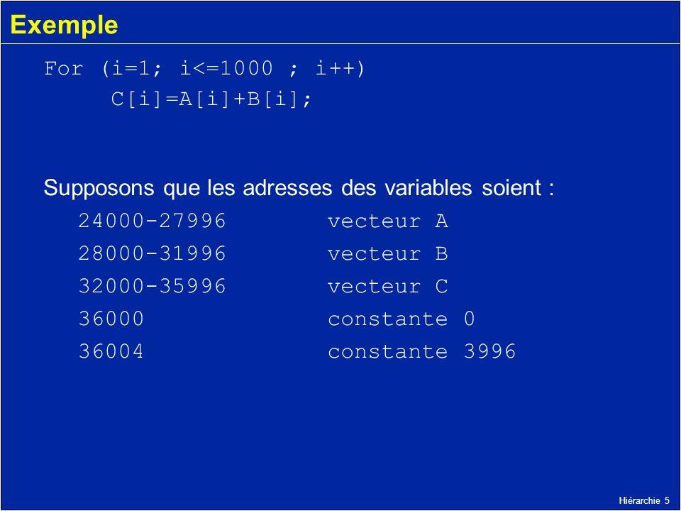 Exemple For (i=1; i<=1000 ; i++) C[i]=A[i]+B[i];